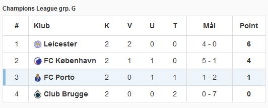stillingen_gruppe_g_champions_league_17102016